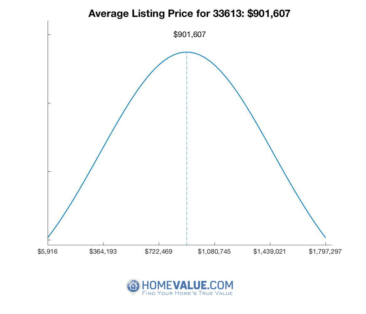 Average List Price 33613