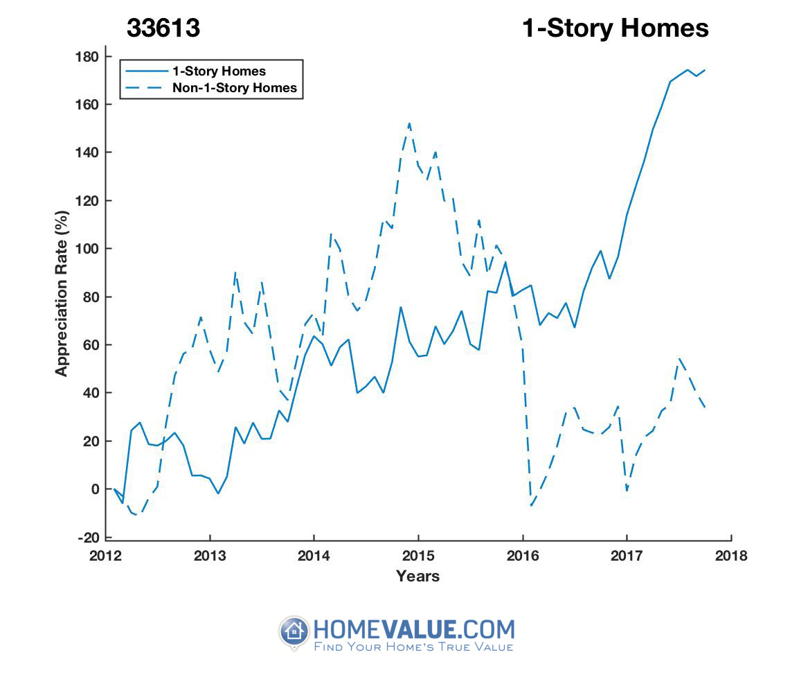 1 Story Homes have appreciated 2.5x faster since 03/15/2013.