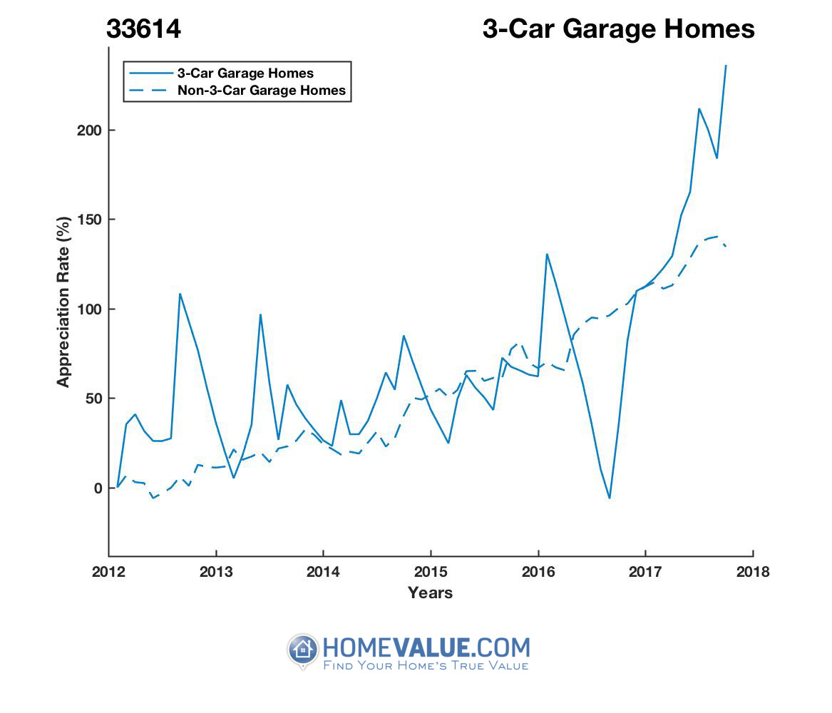 3 Car Garage Homes have appreciated 2.4x faster since 09/15/2016.