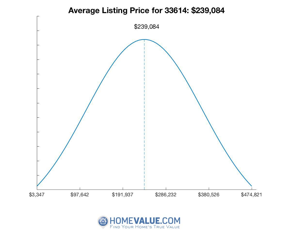 Average List Price 33614