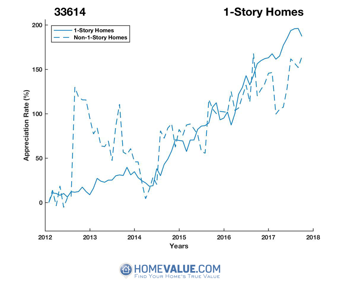 1 Story Homes have appreciated 2.3x faster since 09/15/2012.