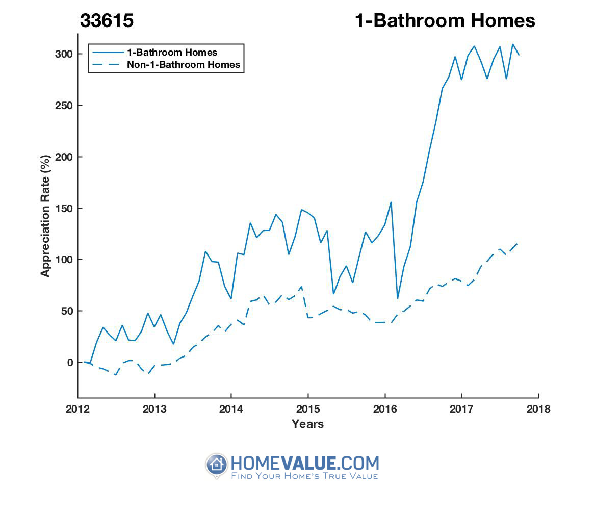 1 Bathroom Homes have appreciated 2.2x faster since 03/15/2013.