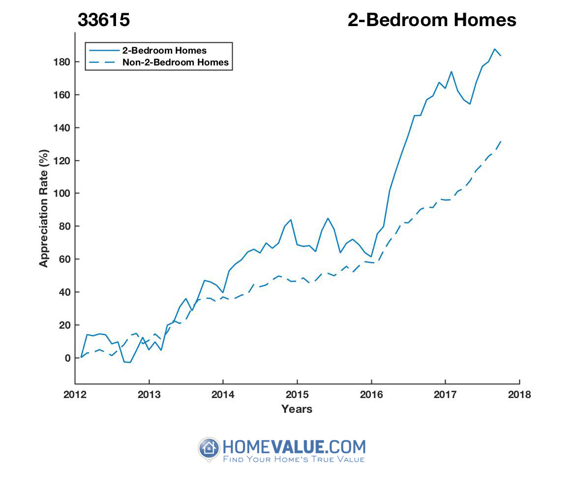 2 Bedrooms Homes have appreciated 87% faster since 09/15/2012.