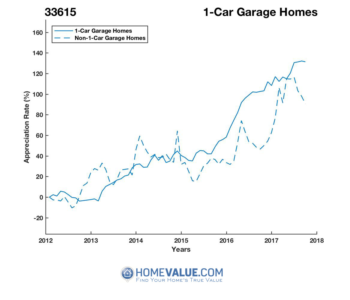 1 Car Garage Homes have appreciated 75% faster since 03/15/2013.