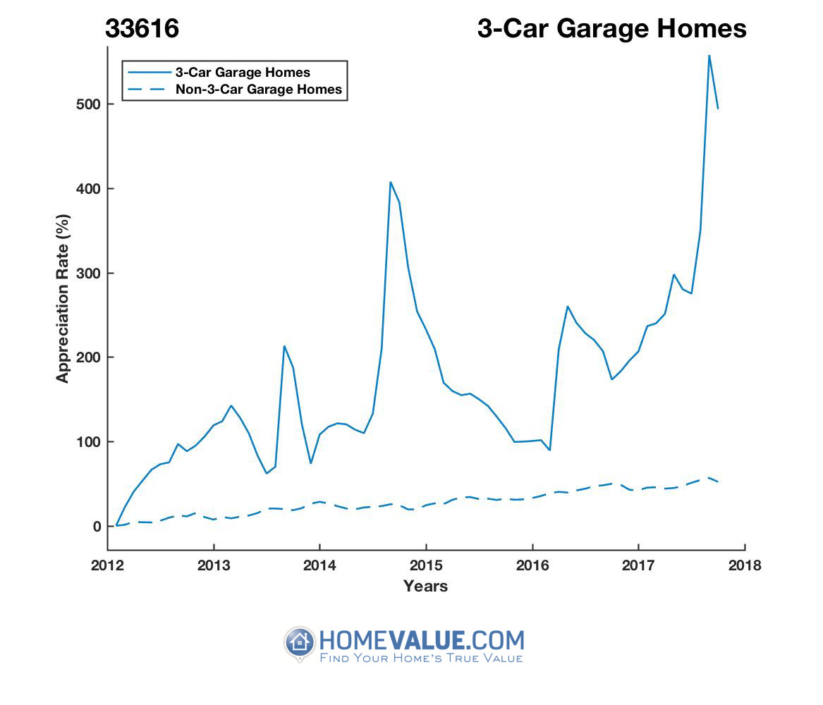 3 Car Garage Homes have appreciated 3.8x faster since 03/15/2012.