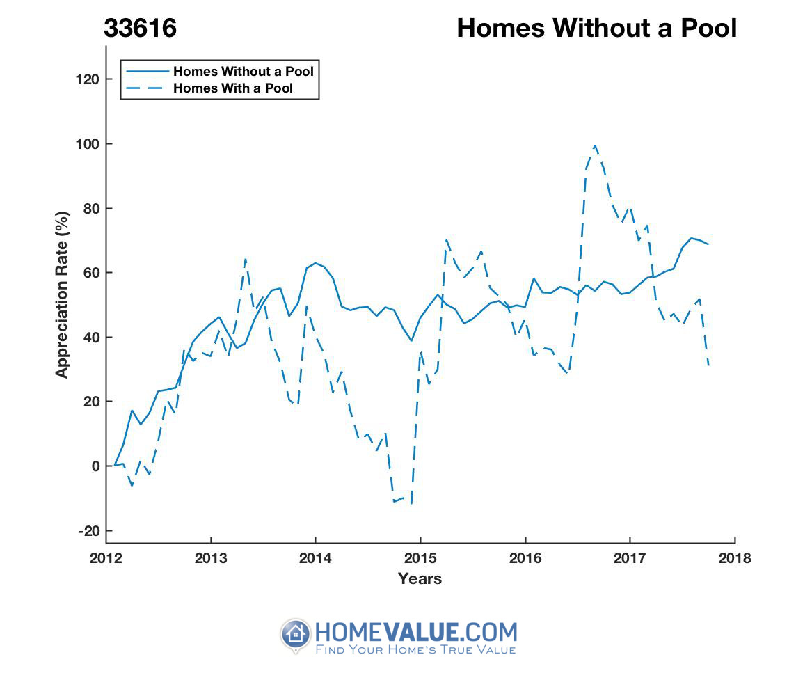 Homes Without A Pool Homes have appreciated 39% faster since 09/15/2016.