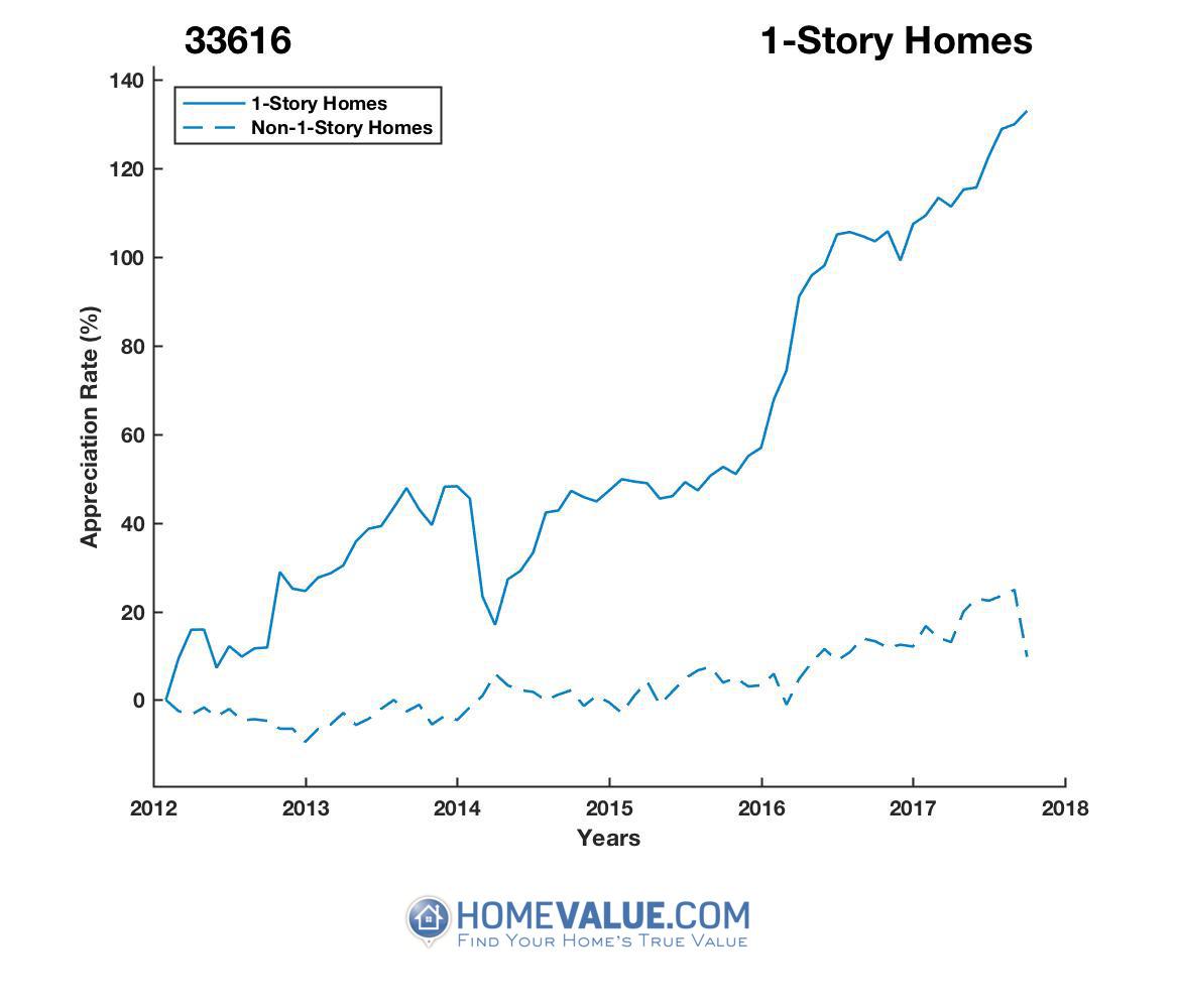 1 Story Homes have appreciated 96% faster since 03/15/2014.