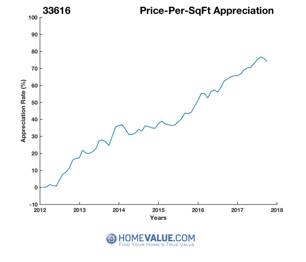 Average Price Per Sq.Ft. 33616