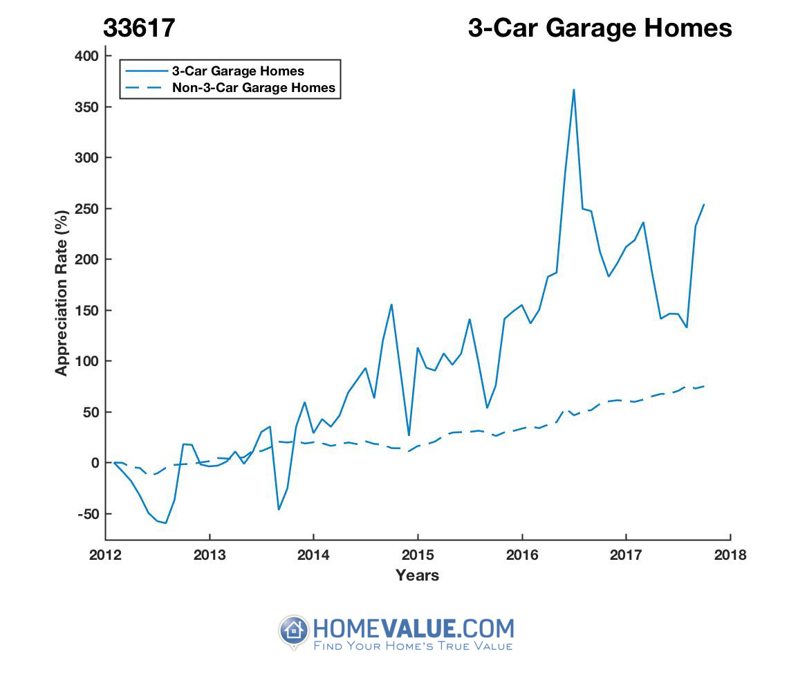 3 Car Garage Homes have appreciated 4.3x faster since 09/15/2013.