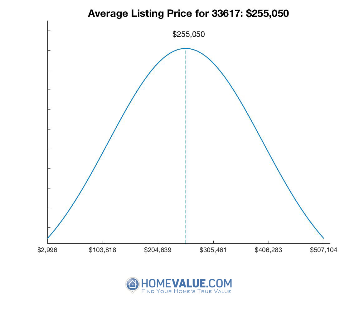 Average List Price 33617