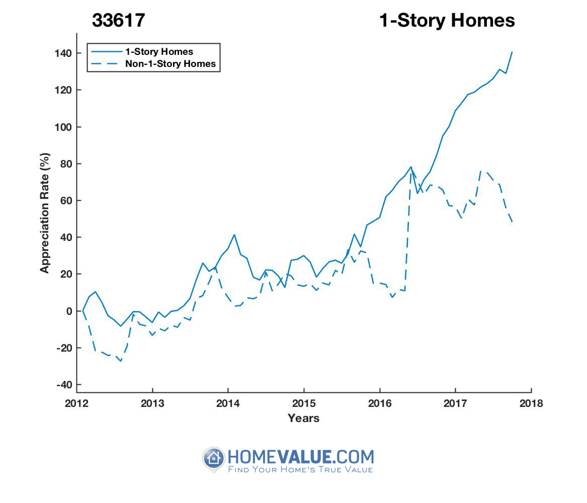 1 Story Homes have appreciated 91% faster since 09/15/2012.