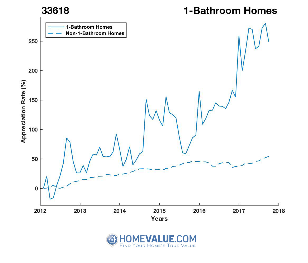 1 Bathroom Homes have appreciated 3.8x faster since 03/15/2012.
