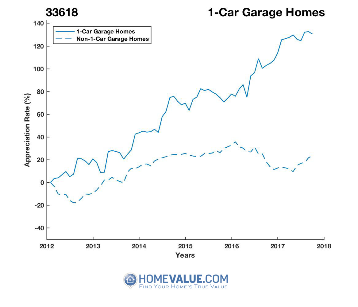 1 Car Garage Homes have appreciated 85% faster since 03/15/2013.
