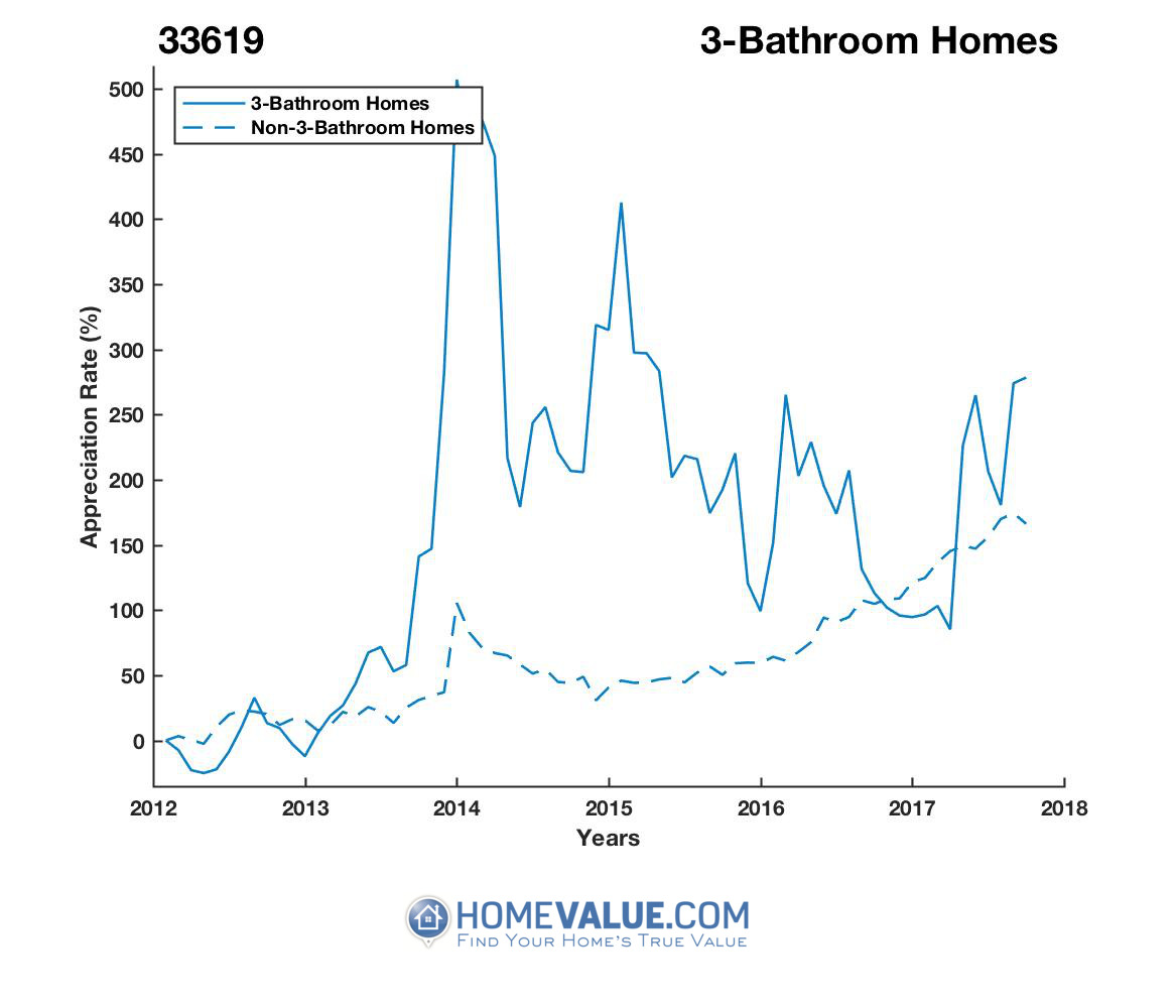 3 Bathrooms Homes have appreciated 3.3x faster since 03/15/2012.