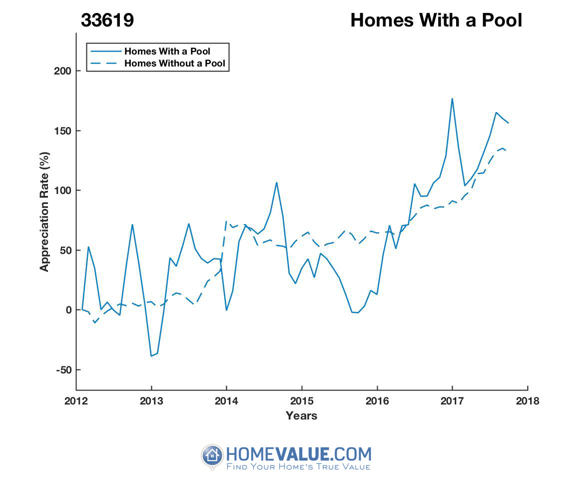 1 Homes With A Pool Homes have appreciated 2.1x faster since 09/15/2015.