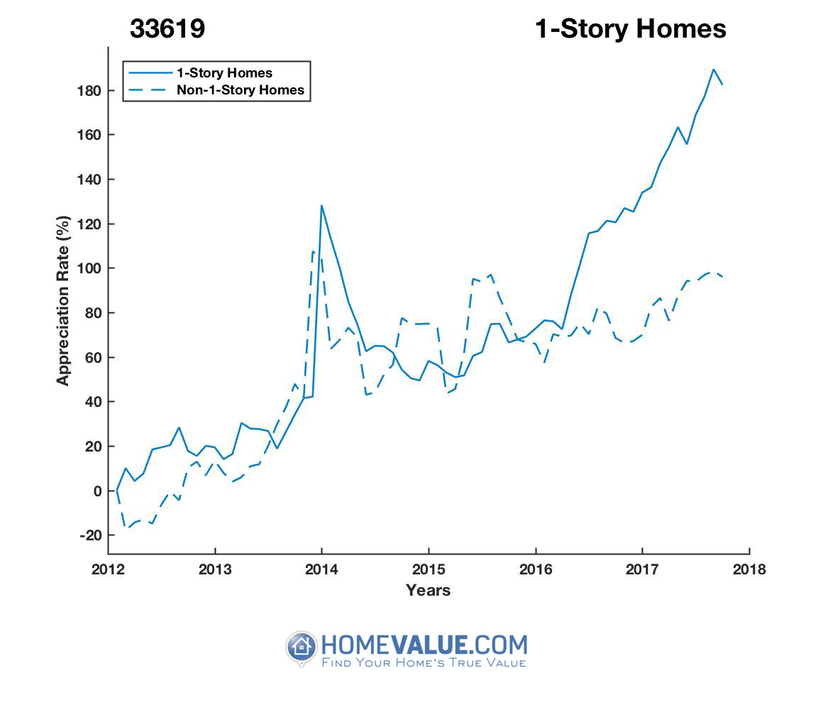 1 Story Homes have appreciated 78% faster since 09/15/2013.