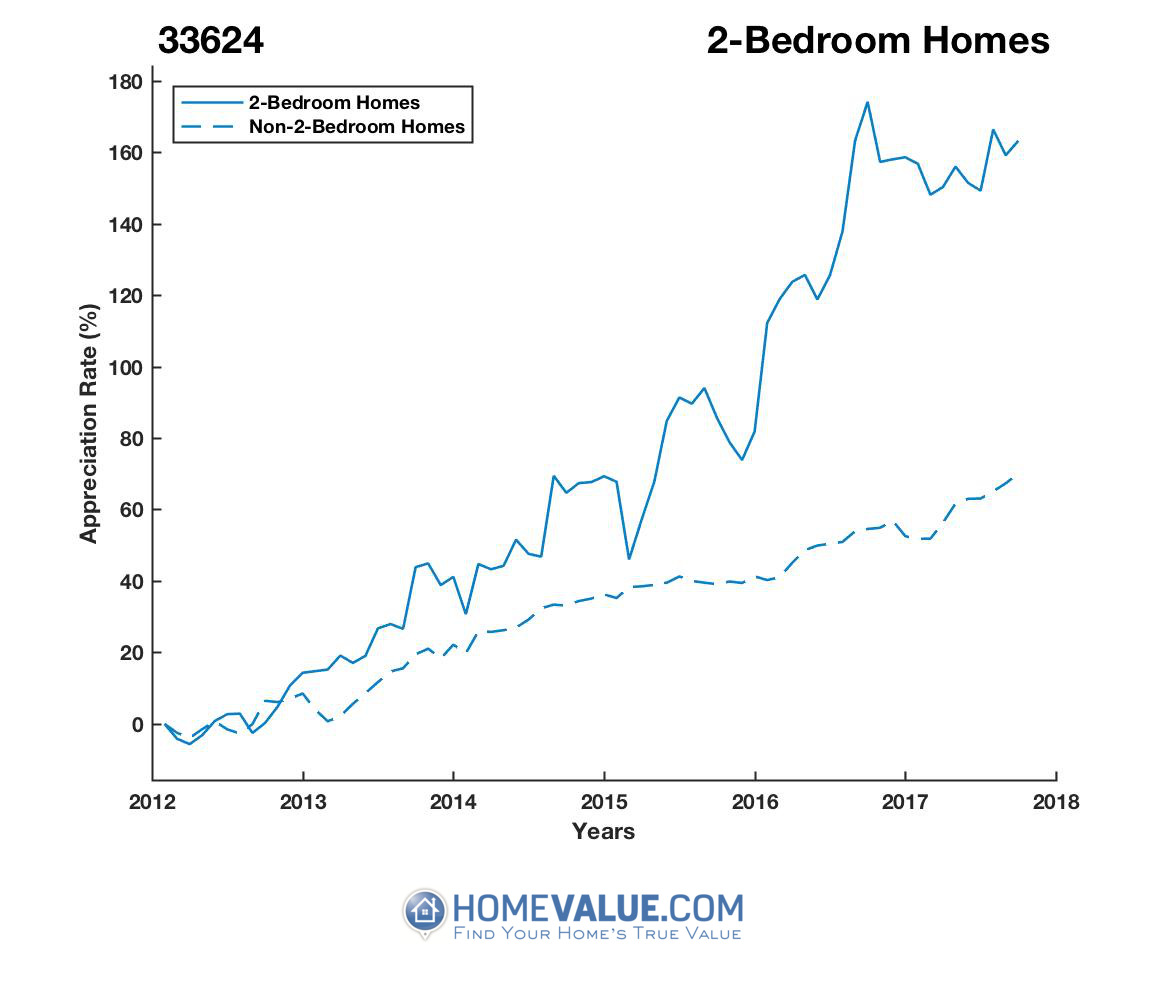 2 Bedrooms Homes have appreciated 2.0x faster since 09/15/2012.