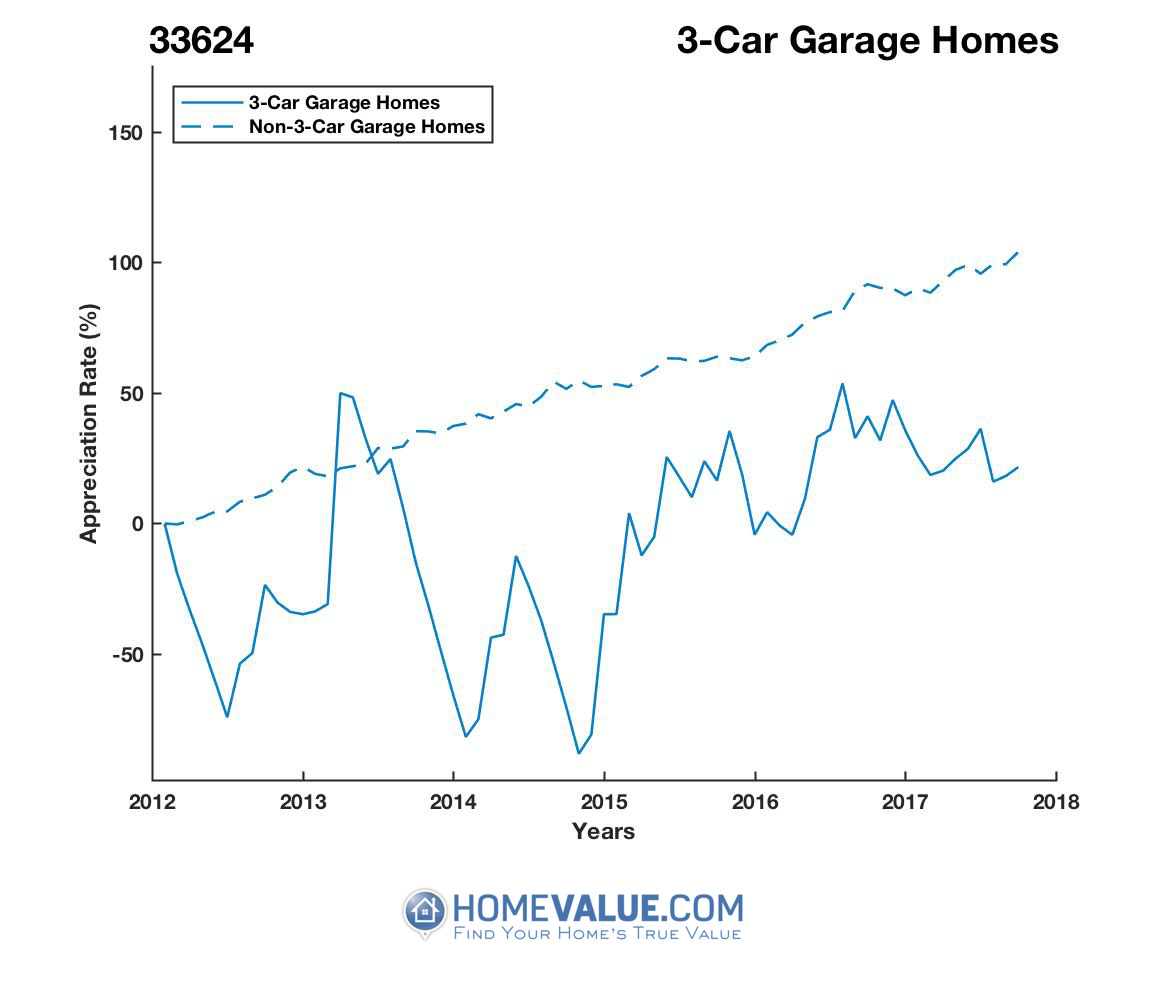 3 Car Garage Homes have appreciated 3.8x faster since 09/15/2014.