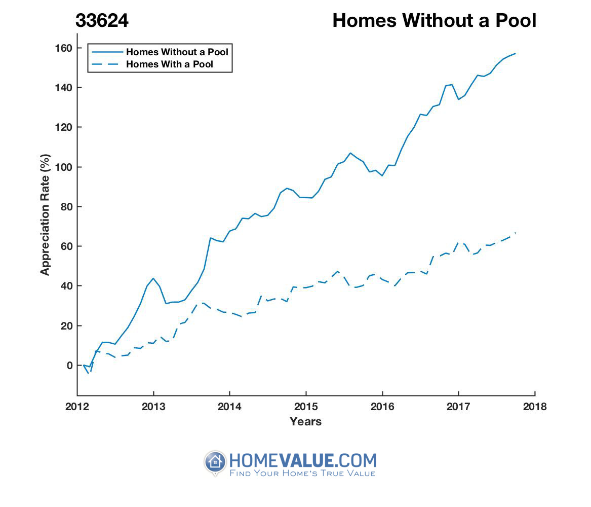Homes Without A Pool Homes have appreciated 86% faster since 03/15/2012.