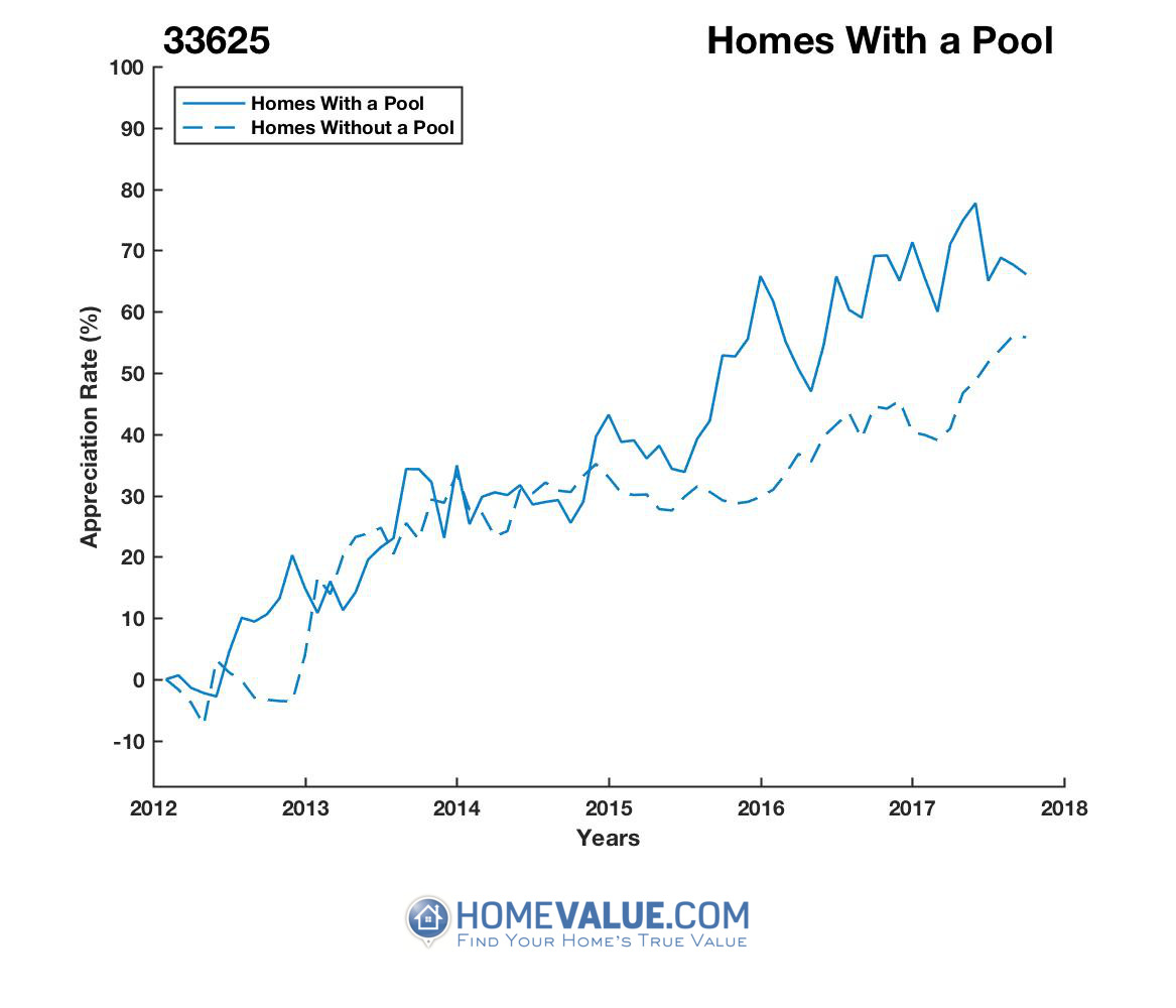 1 Homes With A Pool Homes have appreciated 20% faster since 03/15/2013.