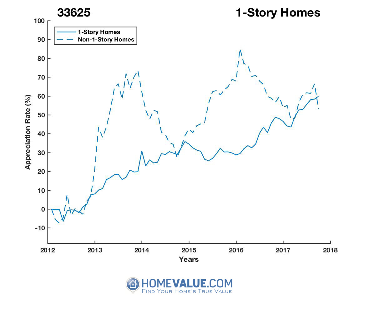 1 Story Homes have appreciated 39% faster since 09/15/2013.