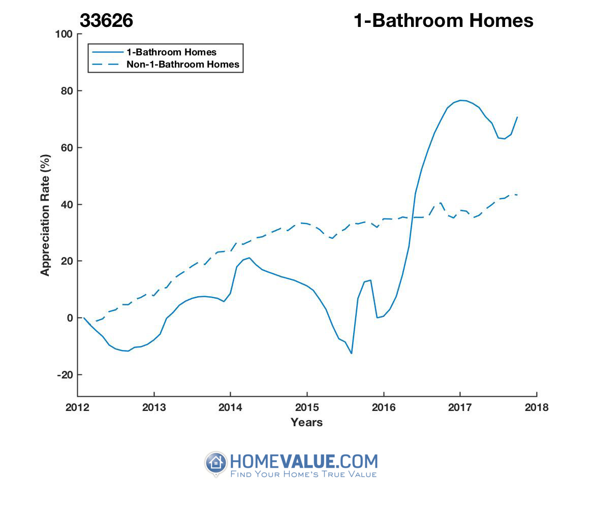 1 Bathroom Homes have appreciated 56% faster since 09/15/2012.