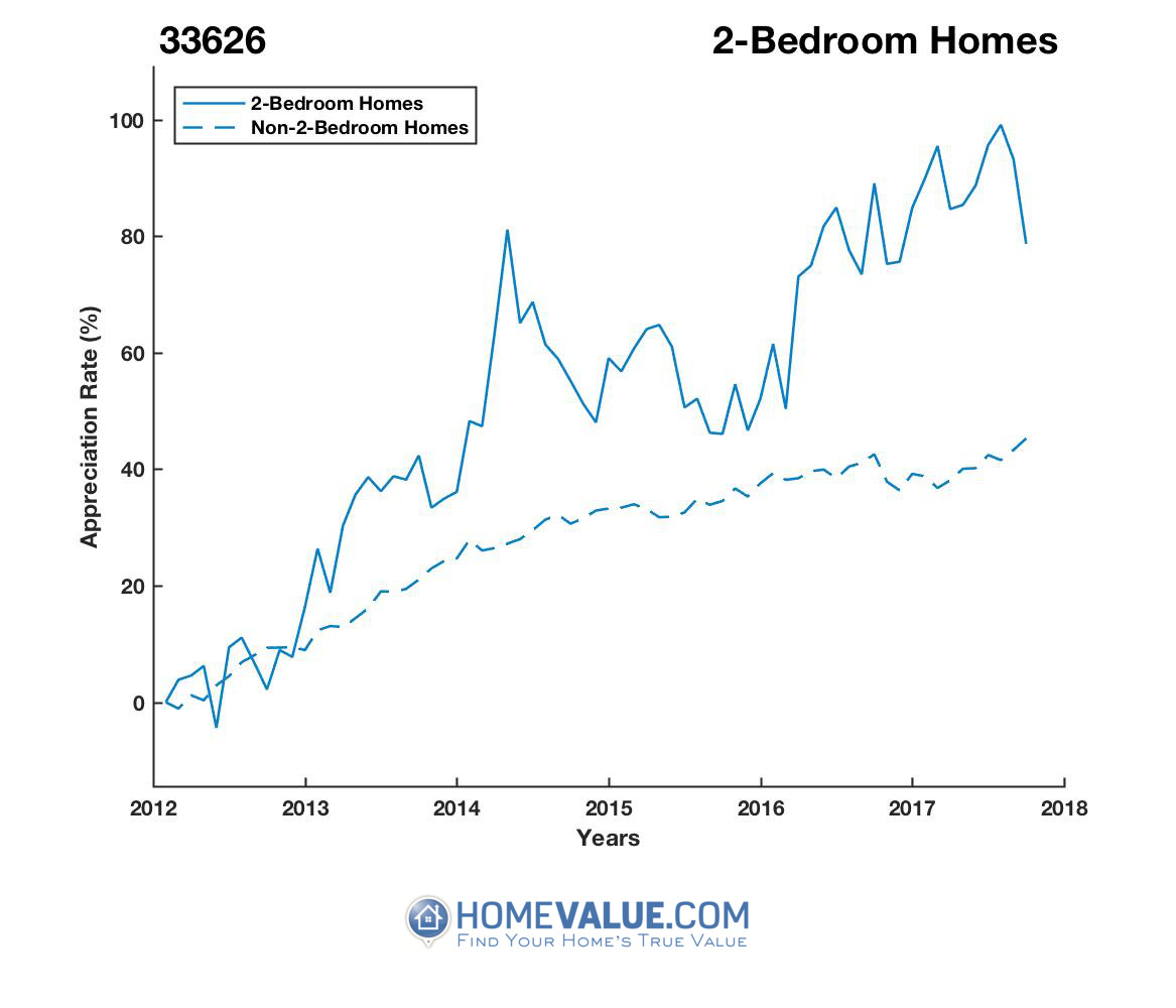 2 Bedrooms Homes have appreciated 42% faster since 09/15/2012.