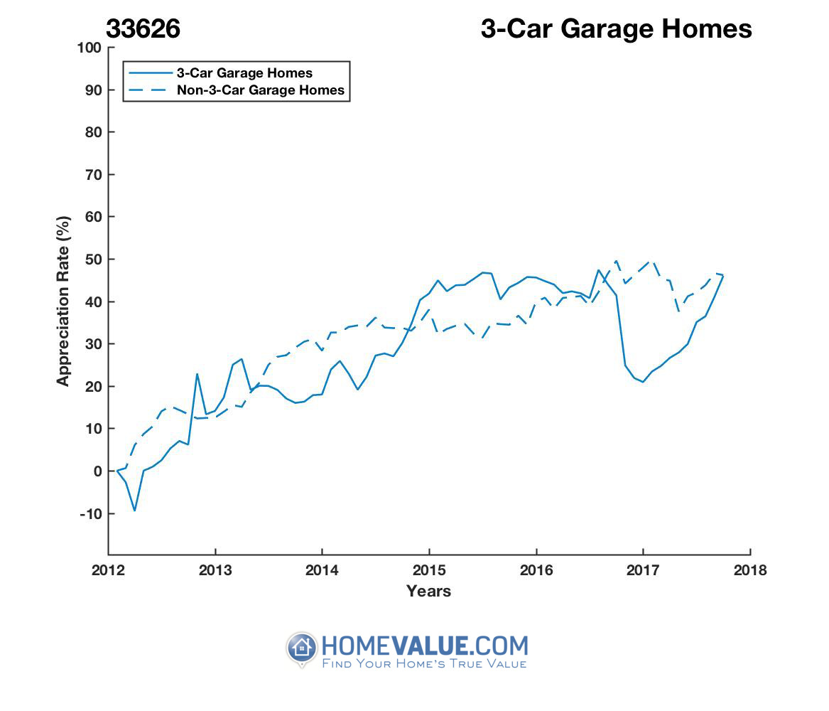 3 Car Garage Homes have appreciated 23% faster since 03/15/2012.