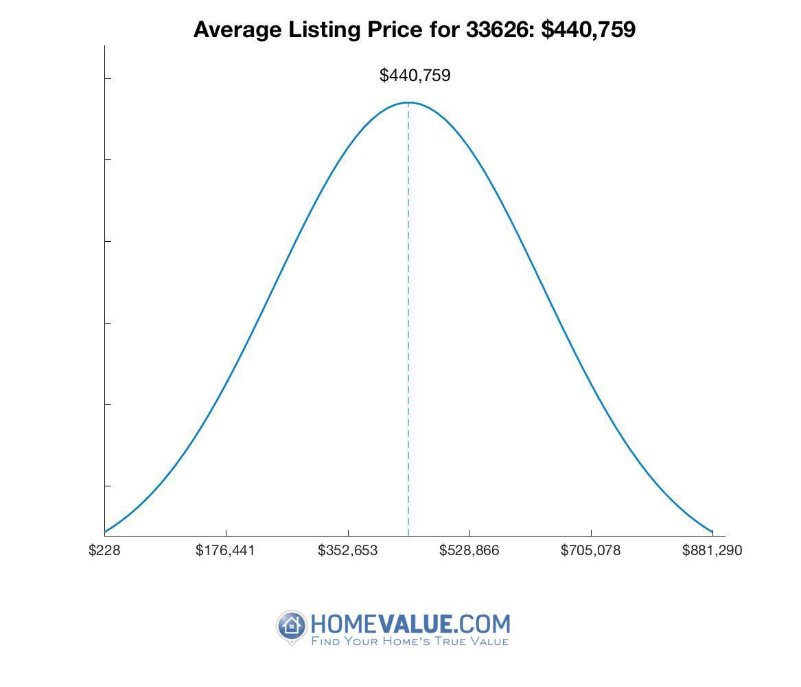 Average List Price 33626