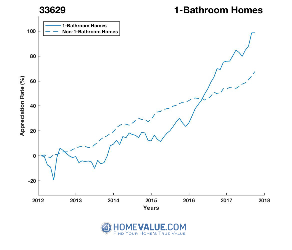 1 Bathroom Homes have appreciated 65% faster since 09/15/2013.