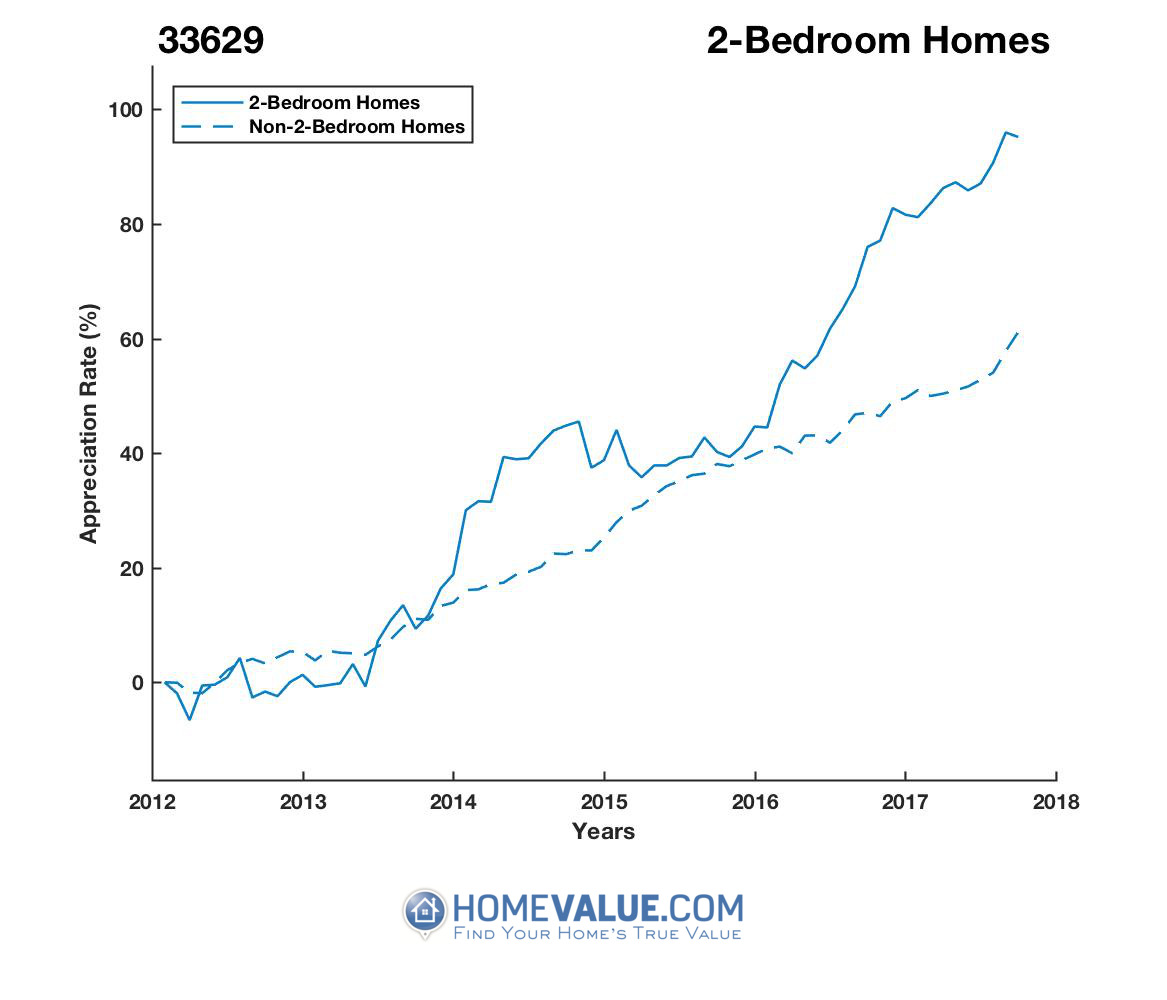 2 Bedrooms Homes have appreciated 45% faster since 03/15/2012.