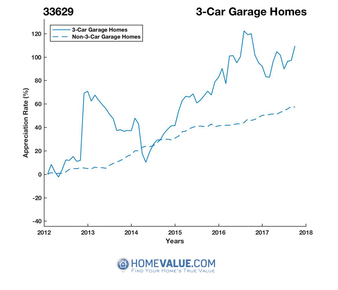 3 Car Garage Homes have appreciated 50% faster since 03/15/2014.