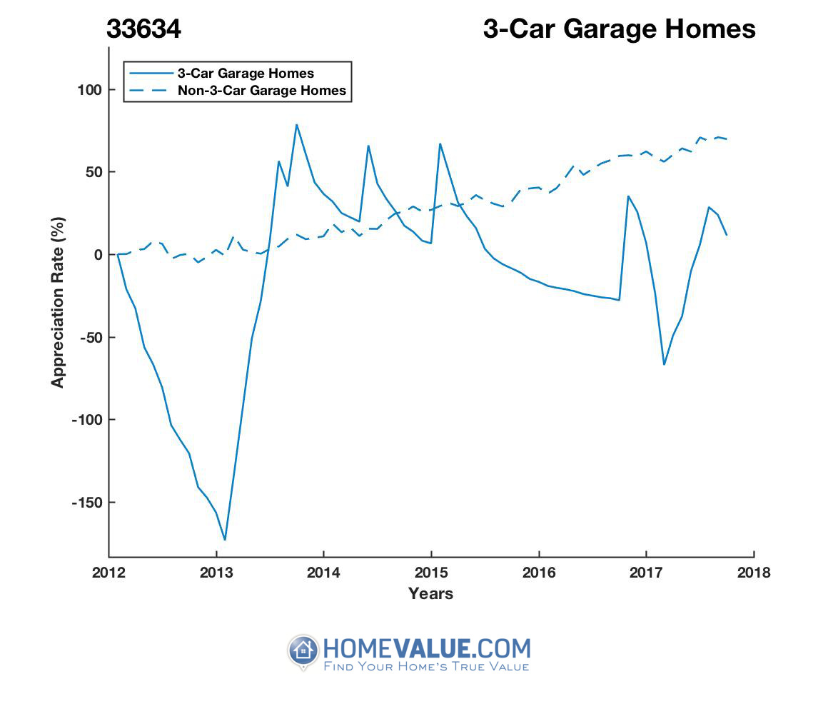 3 Car Garage Homes have appreciated 14.0x faster since 03/15/2013.