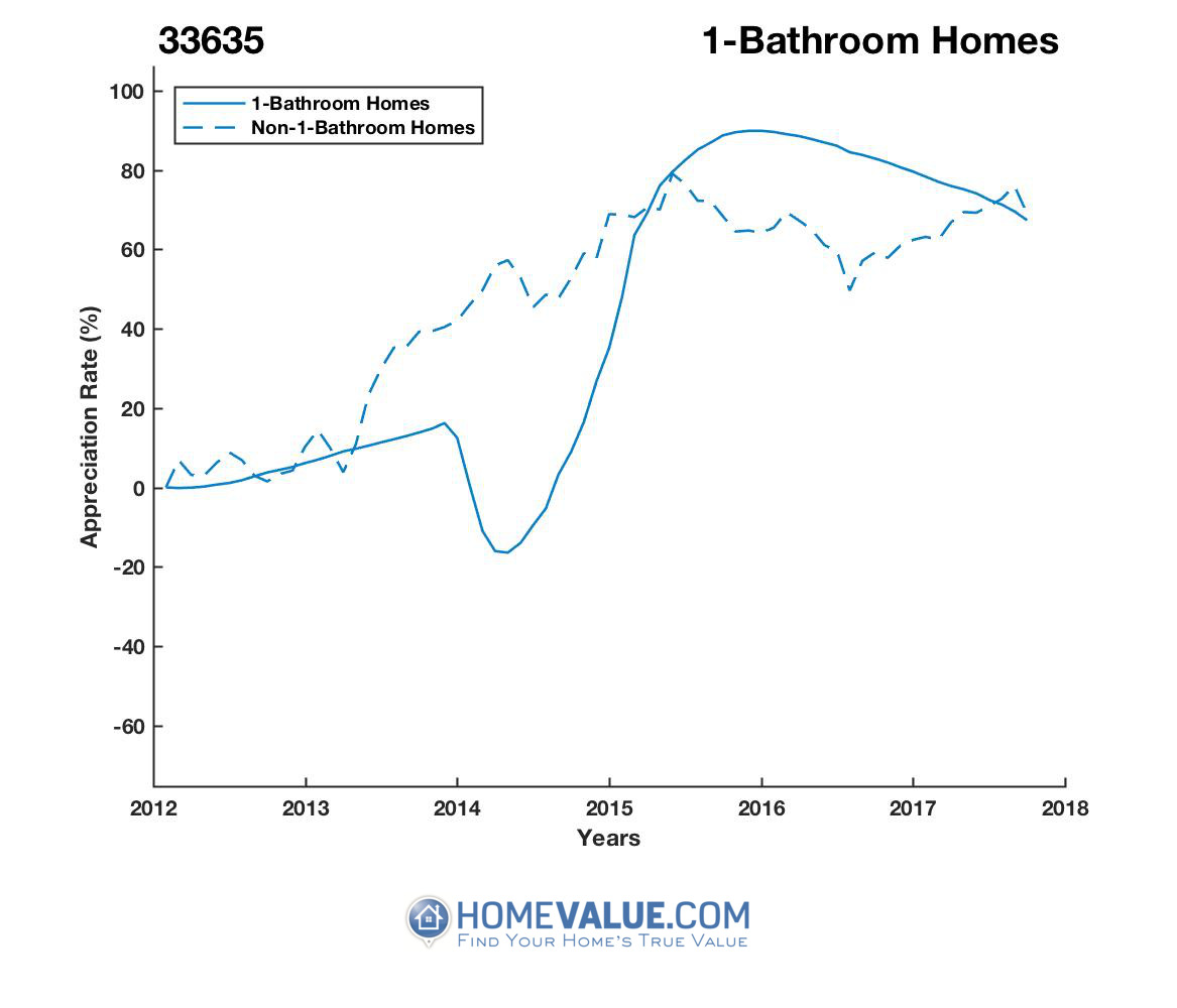 1 Bathroom Homes have appreciated 91% faster since 03/15/2014.