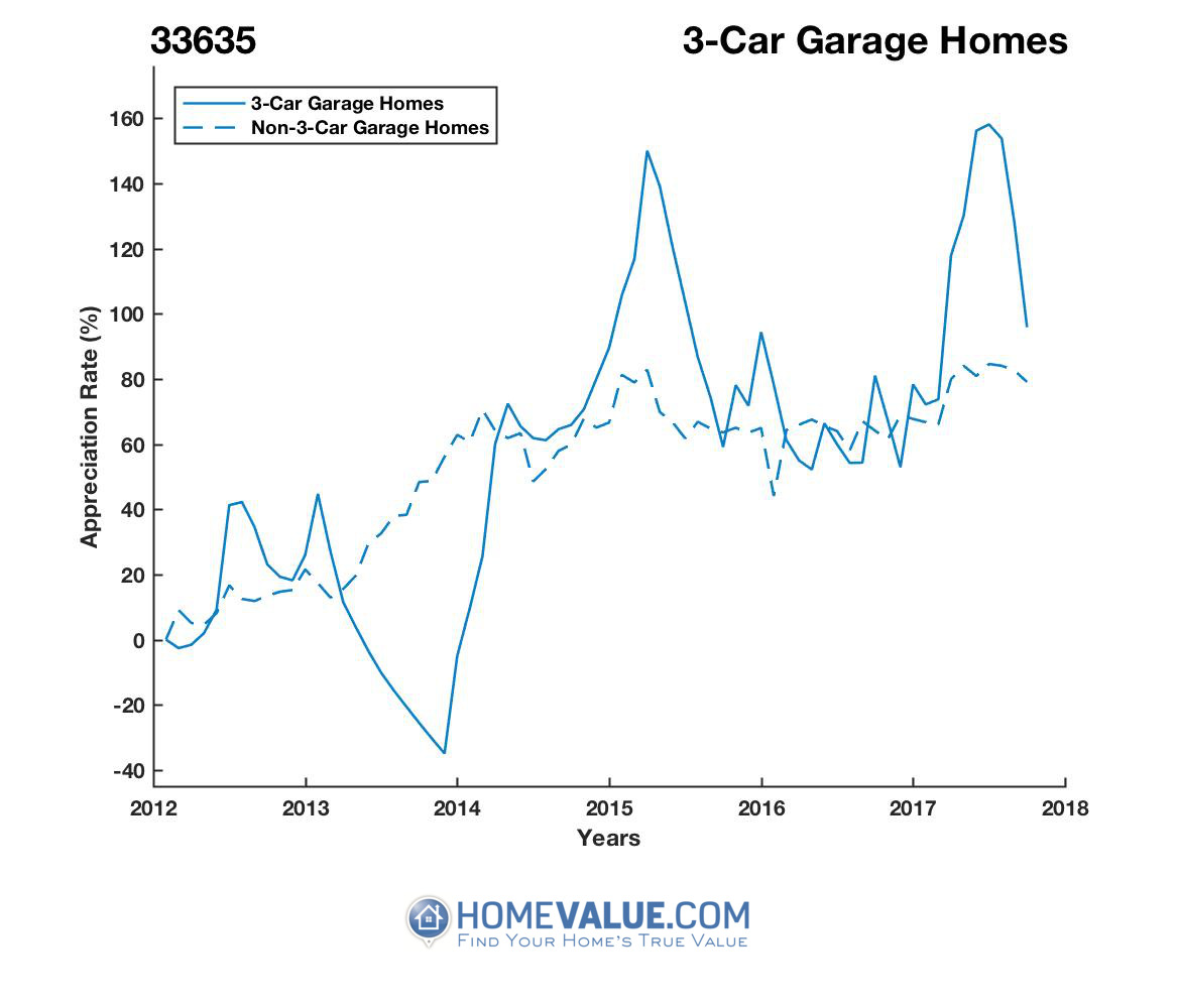 3 Car Garage Homes have appreciated 2.4x faster since 09/15/2013.