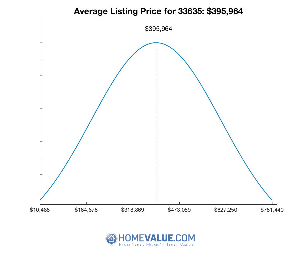 Average List Price 33635