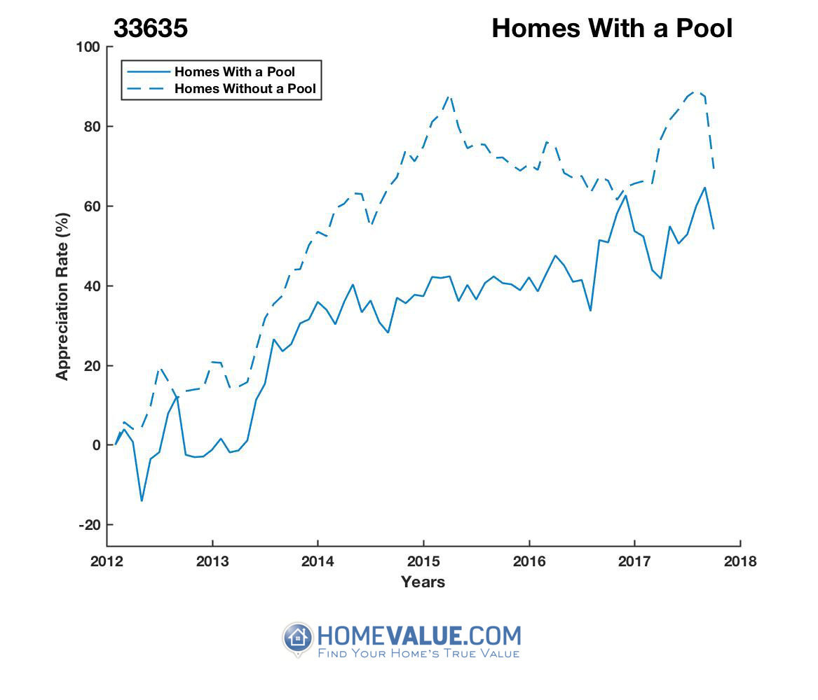 1 Homes With A Pool Homes have appreciated 18% faster since 03/15/2015.