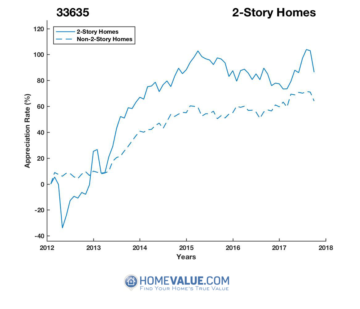 2 Stories Homes have appreciated 47% faster since 09/15/2012.
