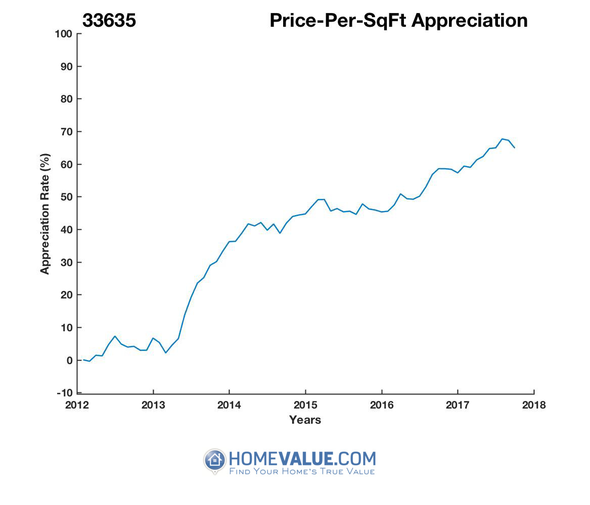 Average Price Per Sq.Ft. 33635