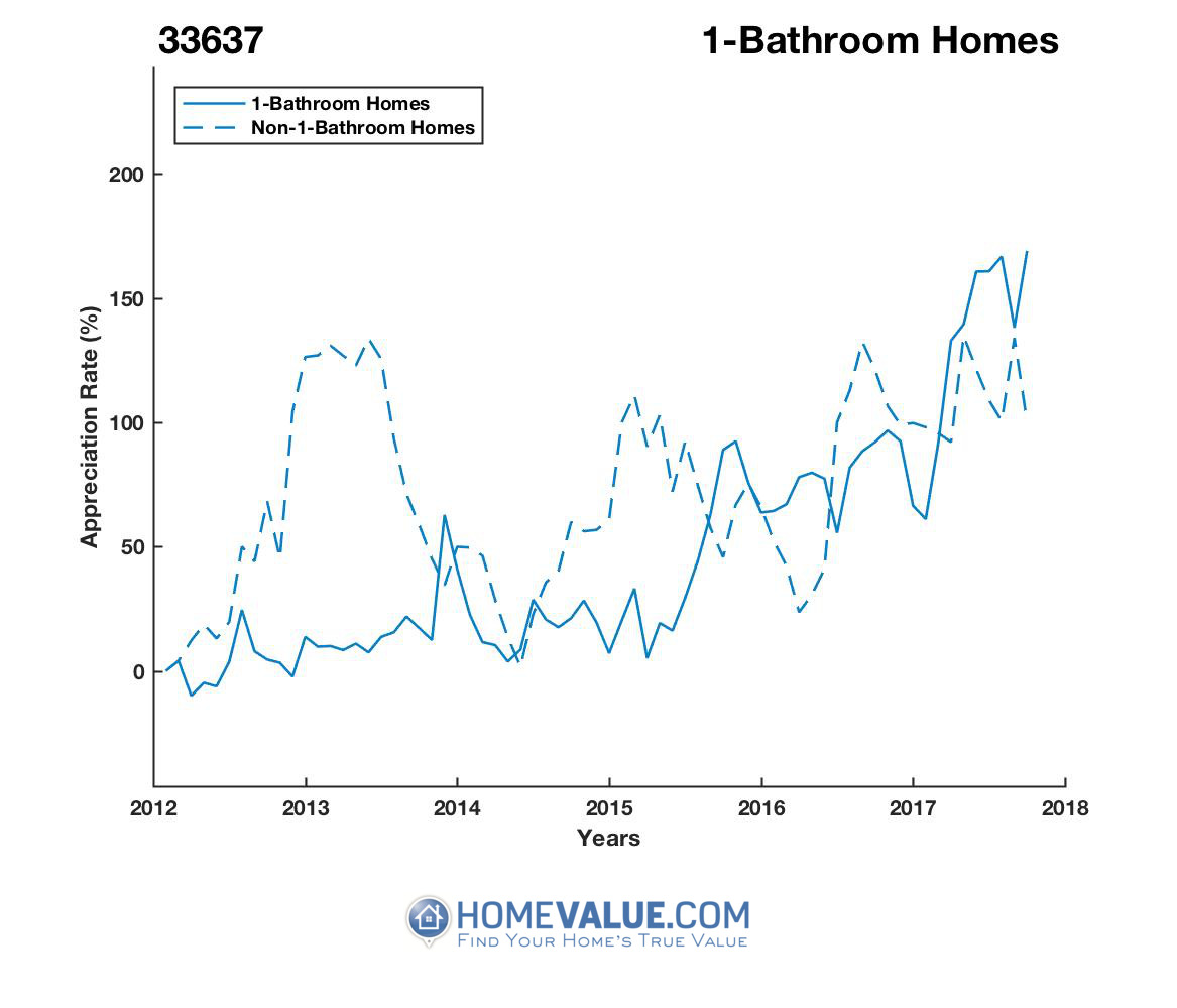1 Bathroom Homes have appreciated 2.5x faster since 03/15/2015.