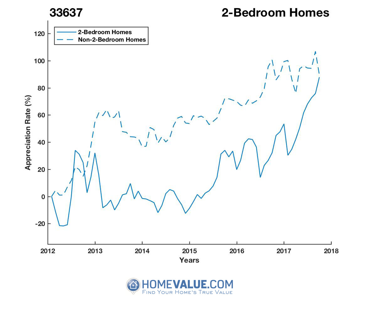 2 Bedrooms Homes have appreciated 84% faster since 03/15/2013.