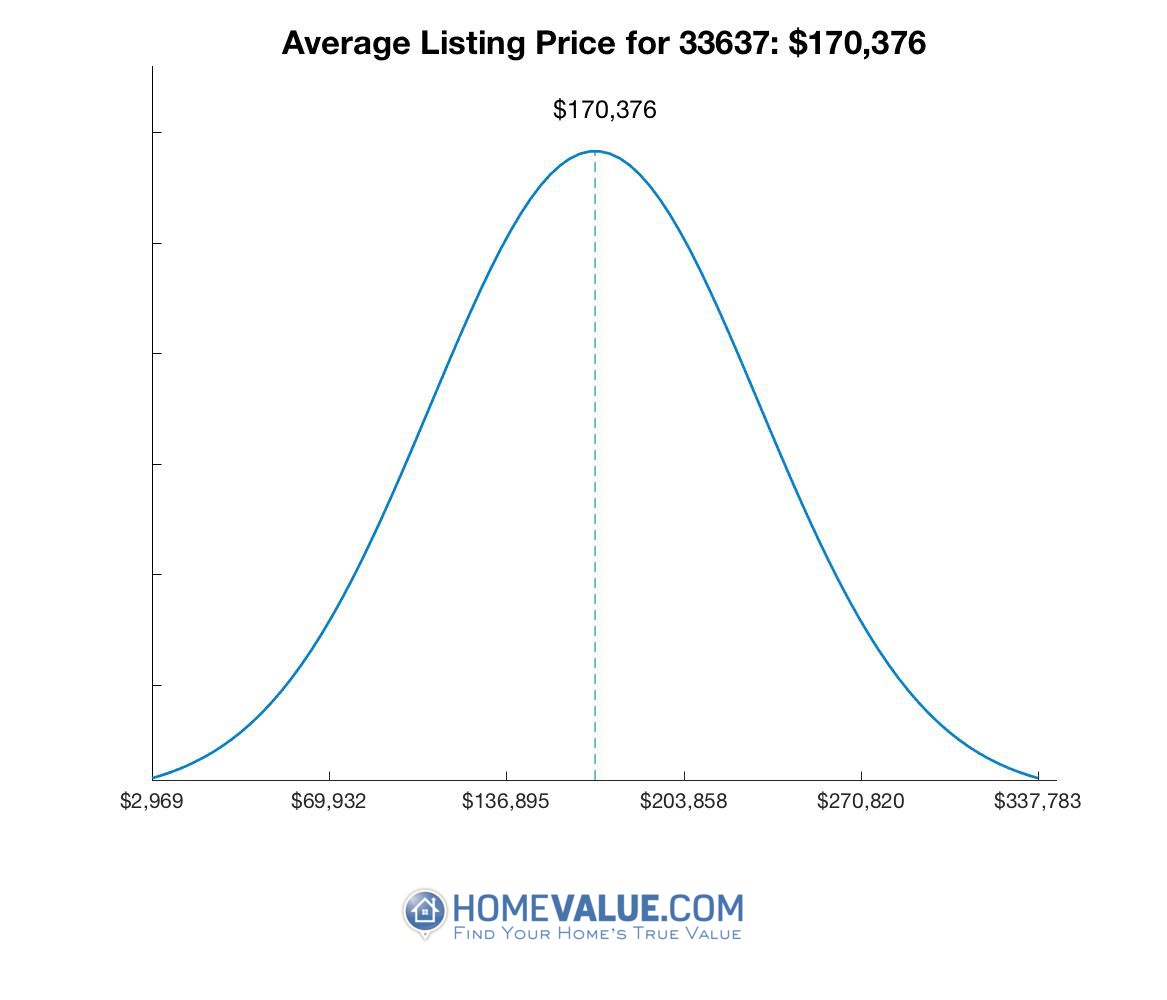 Average List Price 33637