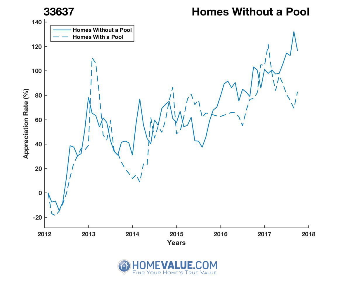 Homes Without A Pool Homes have appreciated 39% faster since 03/15/2013.