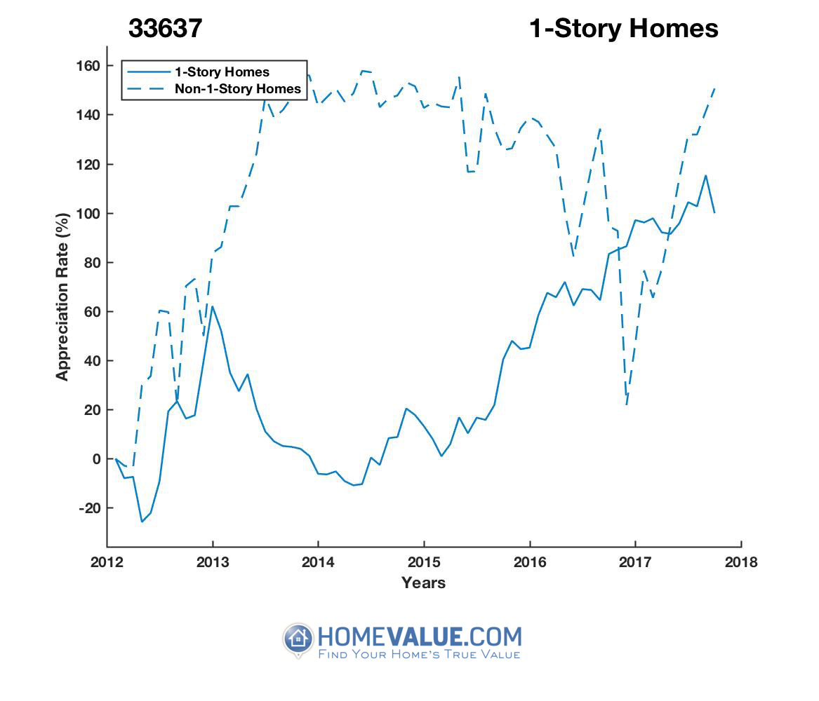 1 Story Homes have appreciated 2.2x faster since 03/15/2014.