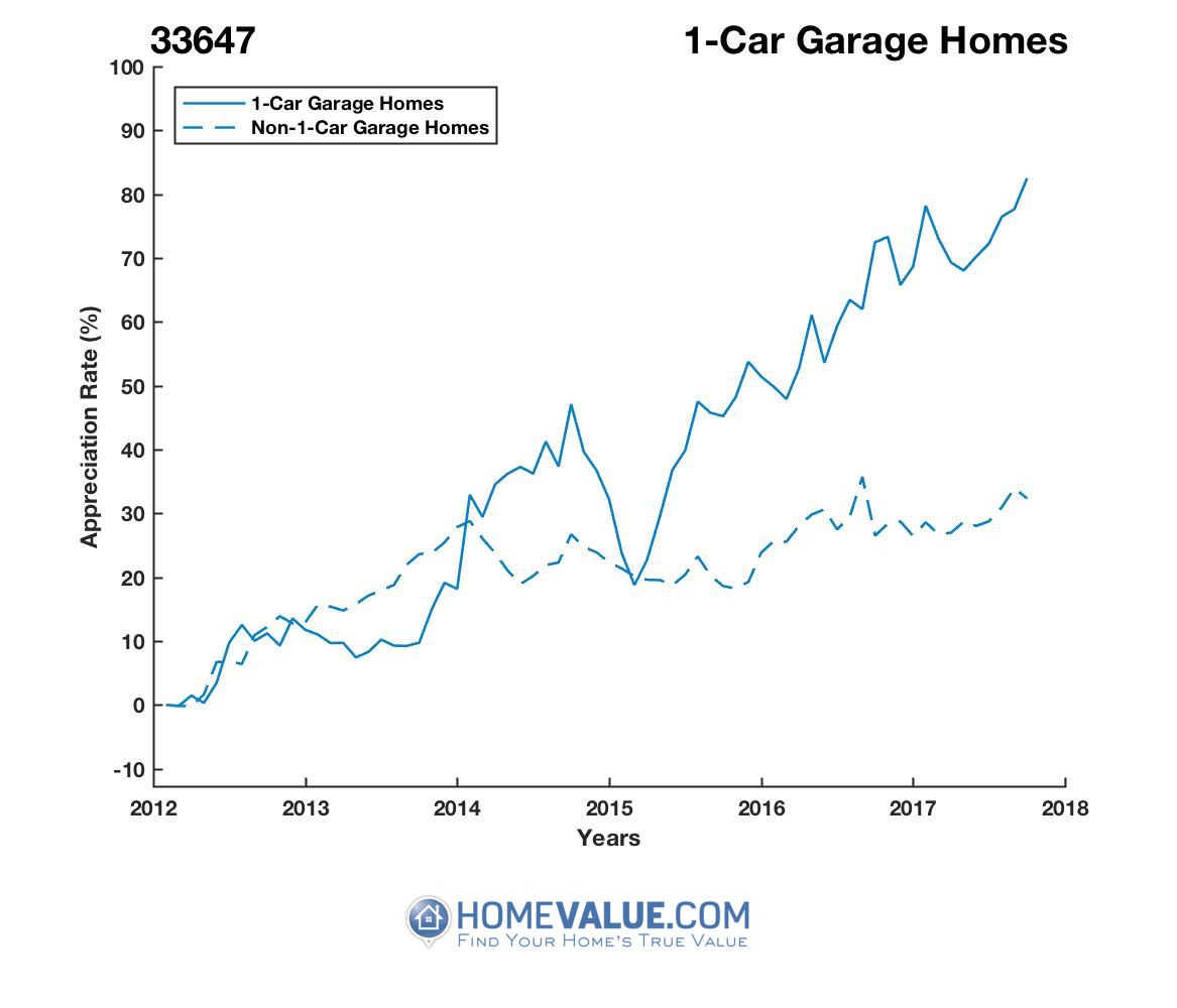 1 Car Garage Homes have appreciated 59% faster since 09/15/2013.