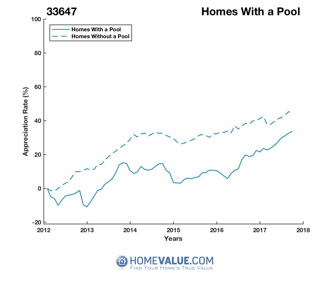 1 Homes With A Pool Homes have appreciated 19% faster since 03/15/2016.