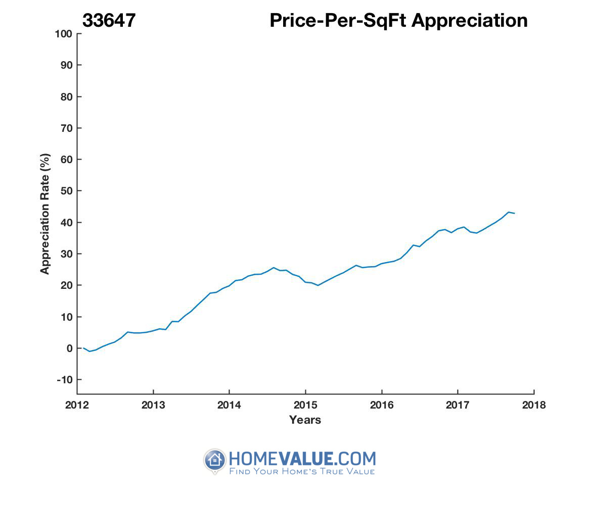 Average Price Per Sq.Ft. 33647