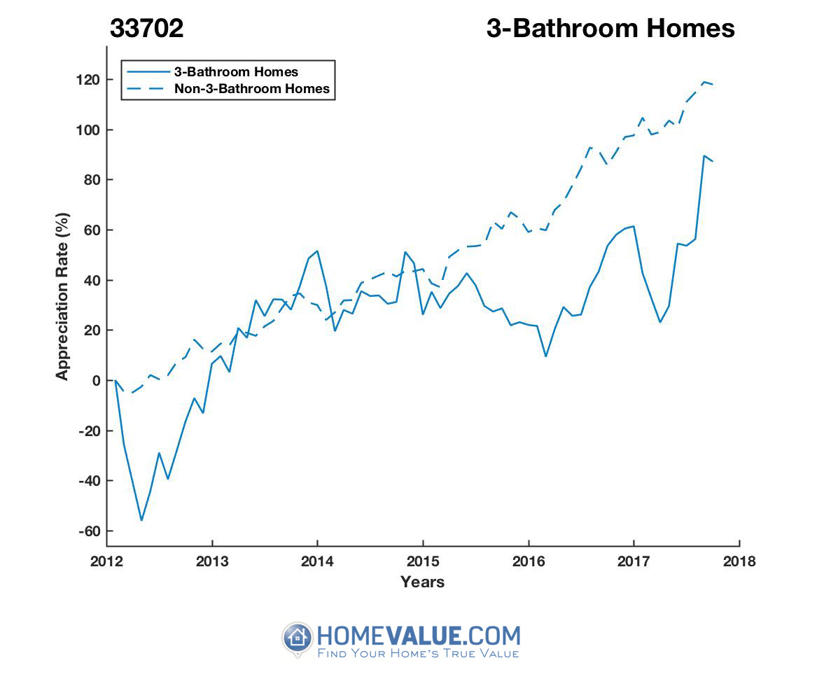 3 Bathrooms Homes have appreciated 87% faster since 03/15/2012.