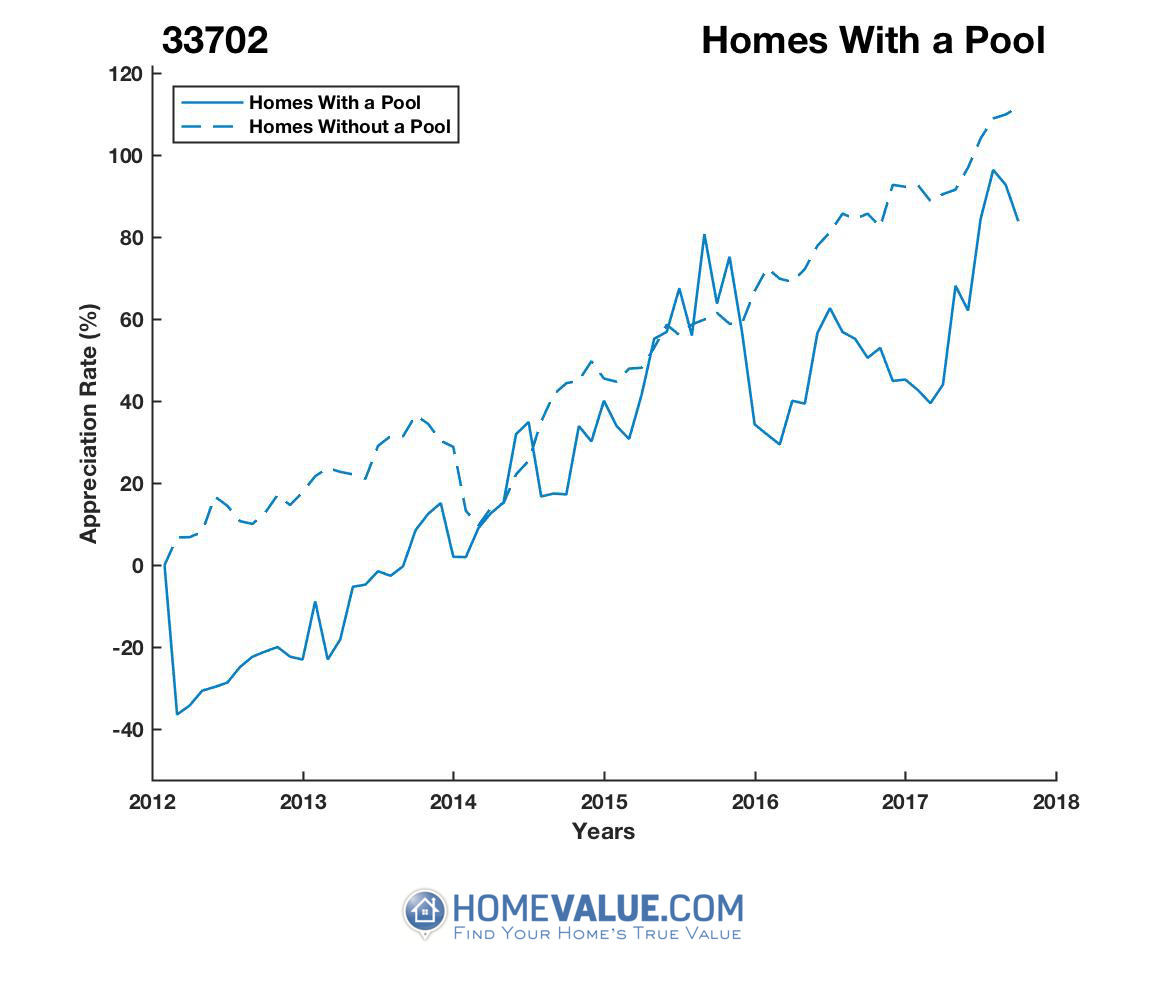 1 Homes With A Pool Homes have appreciated 81% faster since 03/15/2012.