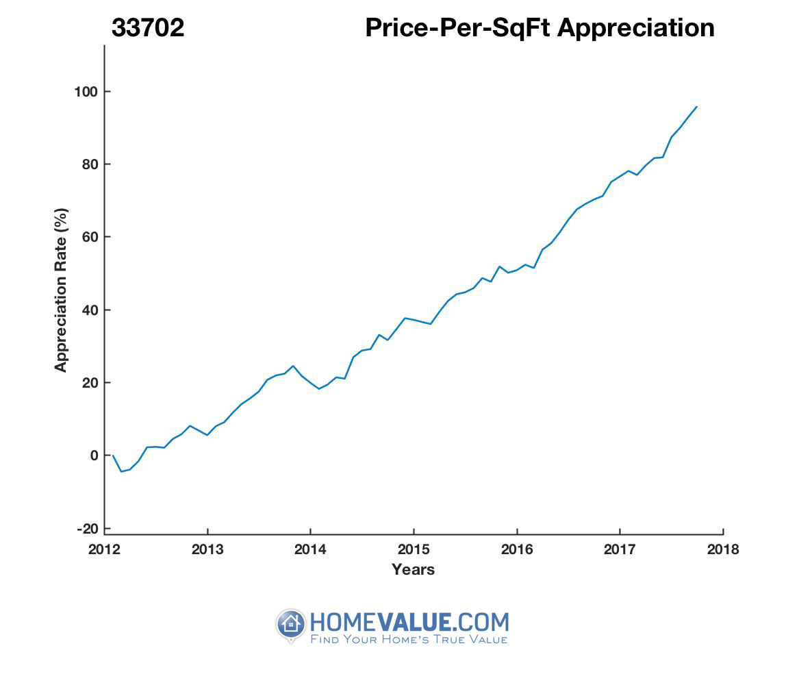 Average Price Per Sq.Ft. 33702